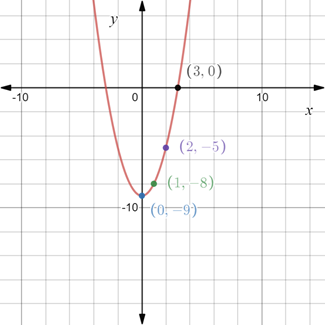 Precalculus: Mathematics for Calculus - 6th Edition, Chapter 1.8, Problem 65E , additional homework tip  2