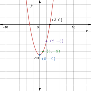 Precalculus: Mathematics for Calculus - 6th Edition, Chapter 1.8, Problem 65E , additional homework tip  3