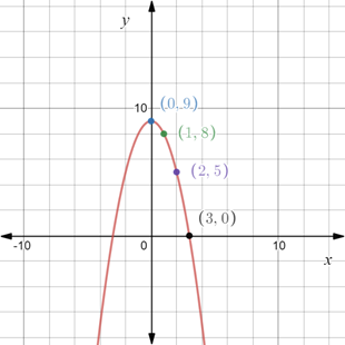 Precalculus: Mathematics for Calculus - 6th Edition, Chapter 1.8, Problem 66E , additional homework tip  1