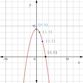 Precalculus: Mathematics for Calculus - 6th Edition, Chapter 1.8, Problem 66E , additional homework tip  2