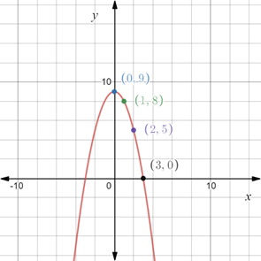 Precalculus: Mathematics for Calculus - 6th Edition, Chapter 1.8, Problem 66E , additional homework tip  3