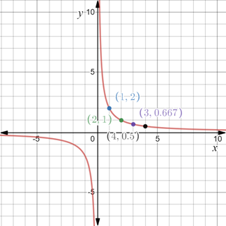 Precalculus: Mathematics for Calculus - 6th Edition, Chapter 1.8, Problem 67E , additional homework tip  2