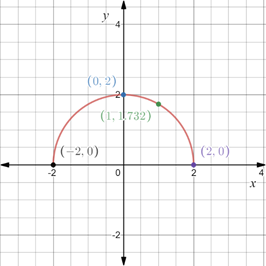 Precalculus: Mathematics for Calculus - 6th Edition, Chapter 1.8, Problem 69E , additional homework tip  2