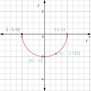 Precalculus: Mathematics for Calculus - 6th Edition, Chapter 1.8, Problem 70E , additional homework tip  2