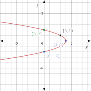 Precalculus: Mathematics for Calculus - 6th Edition, Chapter 1.8, Problem 71E , additional homework tip  2