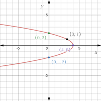 Precalculus: Mathematics for Calculus - 6th Edition, Chapter 1.8, Problem 71E , additional homework tip  3