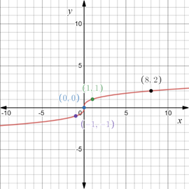 Precalculus: Mathematics for Calculus - 6th Edition, Chapter 1.8, Problem 72E , additional homework tip  1