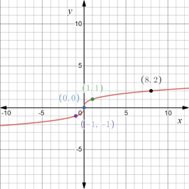 Precalculus: Mathematics for Calculus - 6th Edition, Chapter 1.8, Problem 72E , additional homework tip  3