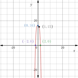Precalculus: Mathematics for Calculus - 6th Edition, Chapter 1.8, Problem 73E , additional homework tip  3