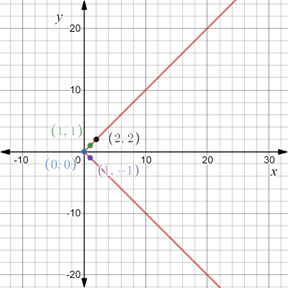 Precalculus: Mathematics for Calculus - 6th Edition, Chapter 1.8, Problem 74E , additional homework tip  2