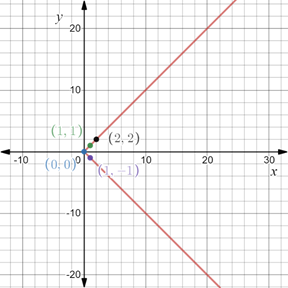 Precalculus: Mathematics for Calculus - 6th Edition, Chapter 1.8, Problem 74E , additional homework tip  3