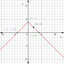Precalculus: Mathematics for Calculus - 6th Edition, Chapter 1.8, Problem 75E , additional homework tip  2