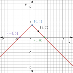 Precalculus: Mathematics for Calculus - 6th Edition, Chapter 1.8, Problem 75E , additional homework tip  3