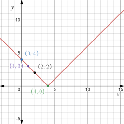 Precalculus: Mathematics for Calculus - 6th Edition, Chapter 1.8, Problem 76E , additional homework tip  1