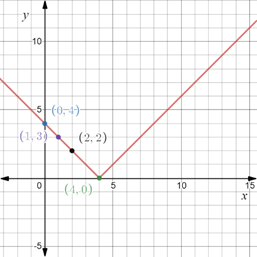 Precalculus: Mathematics for Calculus - 6th Edition, Chapter 1.8, Problem 76E , additional homework tip  3
