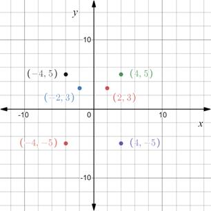 Precalculus: Mathematics for Calculus - 6th Edition, Chapter 1.8, Problem 7E