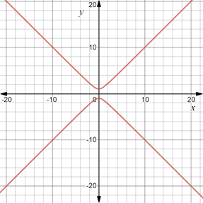 Precalculus: Mathematics for Calculus - 6th Edition, Chapter 1.8, Problem 84E , additional homework tip  3