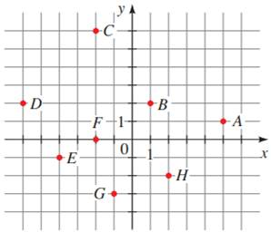 Precalculus: Mathematics for Calculus - 6th Edition, Chapter 1.8, Problem 8E , additional homework tip  1
