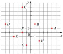 Precalculus: Mathematics for Calculus - 6th Edition, Chapter 1.8, Problem 8E , additional homework tip  2