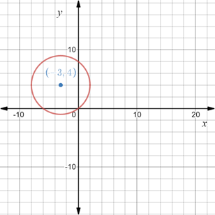 Precalculus: Mathematics for Calculus - 6th Edition, Chapter 1.8, Problem 91E , additional homework tip  2