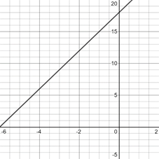 Precalculus: Mathematics for Calculus - 6th Edition, Chapter 1.9, Problem 25E , additional homework tip  2