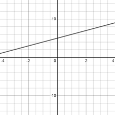 Precalculus: Mathematics for Calculus - 6th Edition, Chapter 1.9, Problem 26E , additional homework tip  2