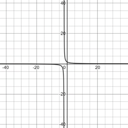 Precalculus: Mathematics for Calculus - 6th Edition, Chapter 1.9, Problem 34E , additional homework tip  3