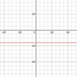 Precalculus: Mathematics for Calculus - 6th Edition, Chapter 1.9, Problem 36E , additional homework tip  3