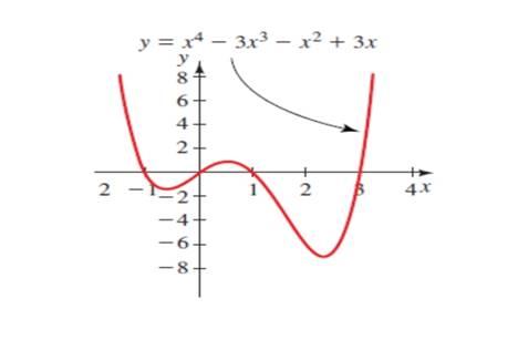 Precalculus: Mathematics for Calculus - 6th Edition, Chapter 1.9, Problem 3E