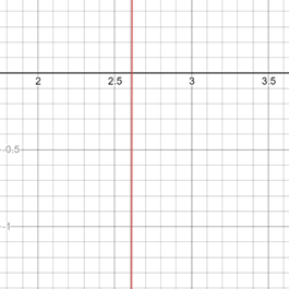 Precalculus: Mathematics for Calculus - 6th Edition, Chapter 1.9, Problem 40E , additional homework tip  1