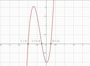 Precalculus: Mathematics for Calculus - 6th Edition, Chapter 1.9, Problem 46E , additional homework tip  1