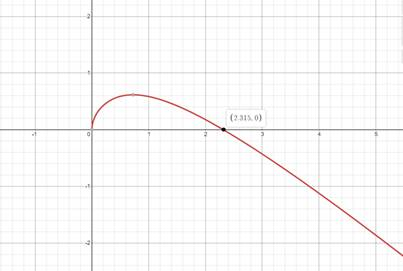 Precalculus: Mathematics for Calculus - 6th Edition, Chapter 1.9, Problem 48E , additional homework tip  2