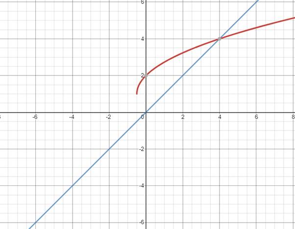 Precalculus: Mathematics for Calculus - 6th Edition, Chapter 1.9, Problem 51E