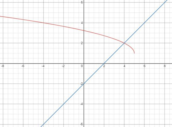 Precalculus: Mathematics for Calculus - 6th Edition, Chapter 1.9, Problem 52E