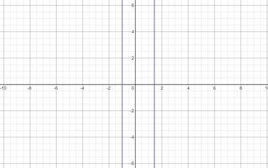 Precalculus: Mathematics for Calculus - 6th Edition, Chapter 1.9, Problem 54E