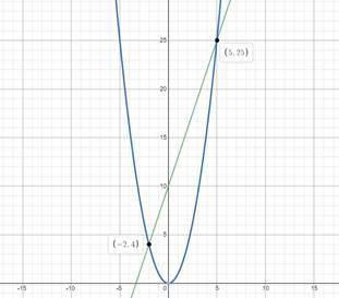 Precalculus: Mathematics for Calculus - 6th Edition, Chapter 1.9, Problem 59E