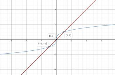 Precalculus: Mathematics for Calculus - 6th Edition, Chapter 1.9, Problem 63E