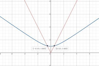 Precalculus: Mathematics for Calculus - 6th Edition, Chapter 1.9, Problem 64E