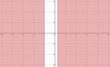 Precalculus: Mathematics for Calculus - 6th Edition, Chapter 1.9, Problem 68E