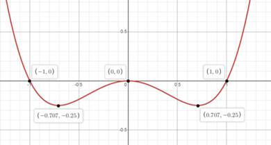 Precalculus: Mathematics for Calculus - 6th Edition, Chapter 1.9, Problem 70E