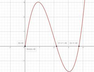Precalculus: Mathematics for Calculus - 6th Edition, Chapter 1.9, Problem 71E