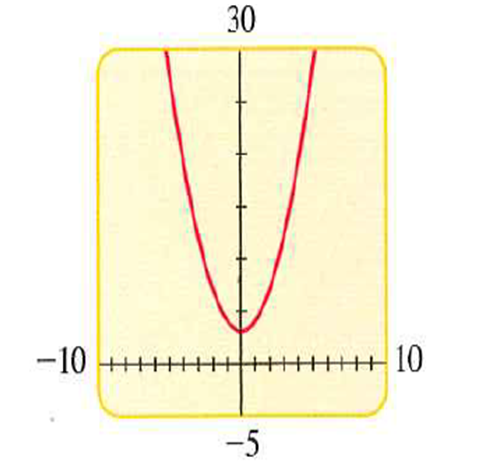 Precalculus: Mathematics for Calculus - 6th Edition, Chapter 1.9, Problem 74E , additional homework tip  3
