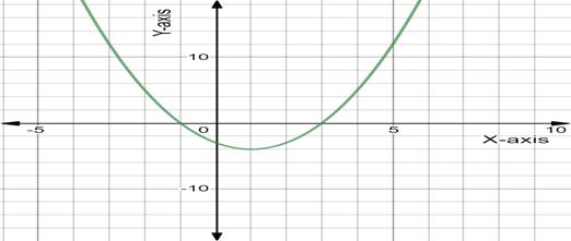 Precalculus: Mathematics for Calculus - 6th Edition, Chapter 1.9, Problem 1E