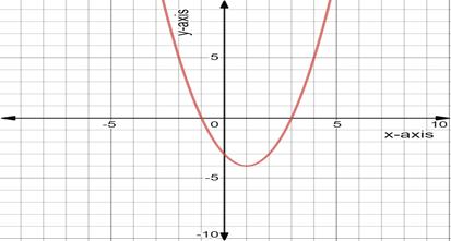 Precalculus: Mathematics for Calculus - 6th Edition, Chapter 1.9, Problem 2E