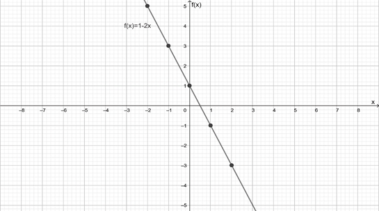 Precalculus: Mathematics for Calculus - 6th Edition, Chapter 2, Problem 23RE , additional homework tip  1
