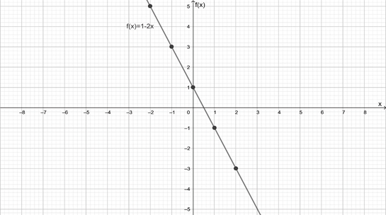 Precalculus: Mathematics for Calculus - 6th Edition, Chapter 2, Problem 23RE , additional homework tip  2