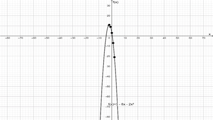 Precalculus: Mathematics for Calculus - 6th Edition, Chapter 2, Problem 28RE , additional homework tip  2