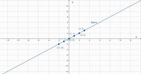 Precalculus: Mathematics for Calculus - 6th Edition, Chapter 2, Problem 2RCC , additional homework tip  1
