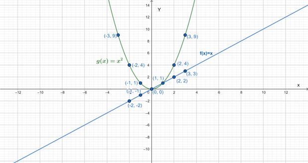 Precalculus: Mathematics for Calculus - 6th Edition, Chapter 2, Problem 2RCC , additional homework tip  2