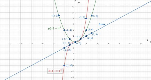Precalculus: Mathematics for Calculus - 6th Edition, Chapter 2, Problem 2RCC , additional homework tip  3